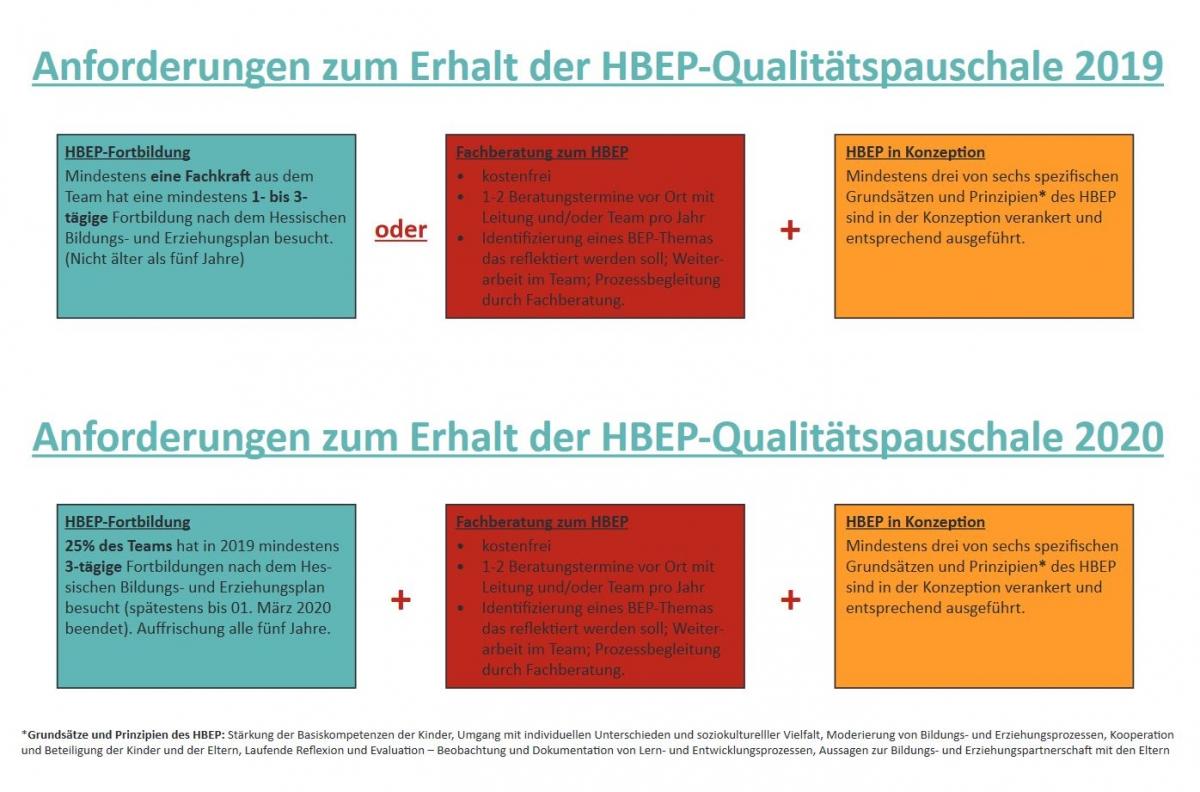 HBEP Qualitätspauschale 2019 2020